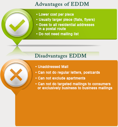 EDDM Advertising